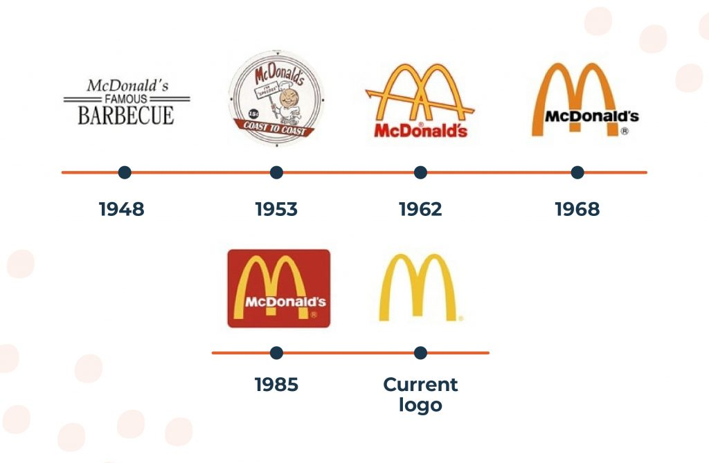 McDonald's logo developing since 1948.