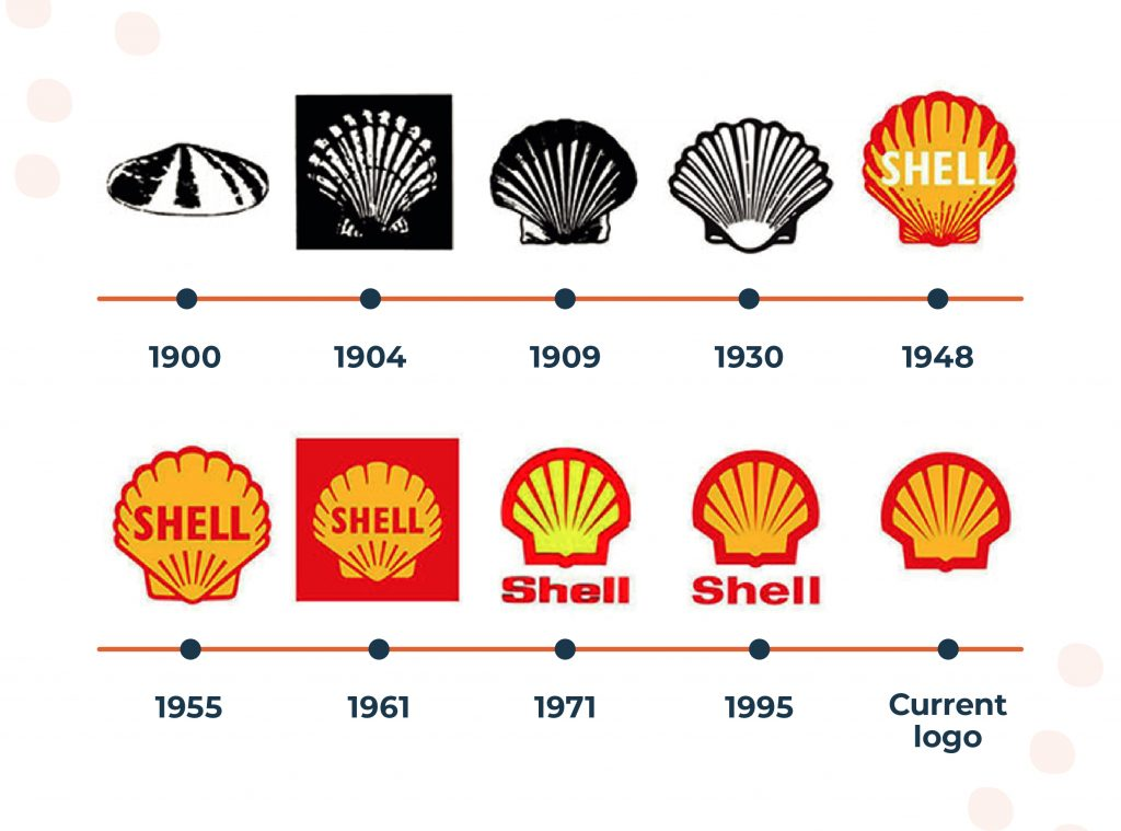 Shell logo developing since 1900.